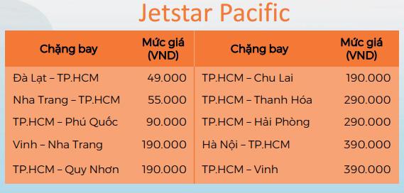Giá vé máy bay khuyến mãi từ và Jetstar Pacific